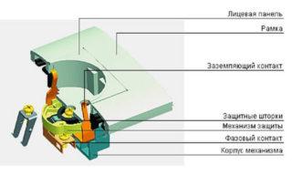 ustroystvo-elektricheskih-rozetok-1-320x192.jpg