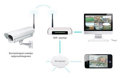Удаленное-видеонаблюдения-с-использованием-роутера.jpg