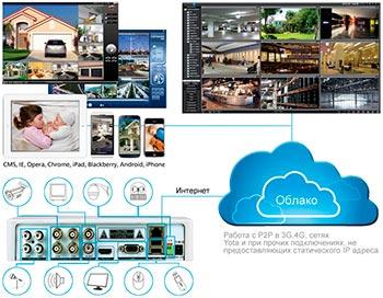 Видеонаблюдение-через-облако.jpg