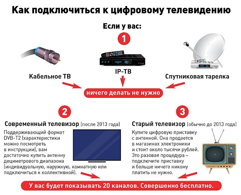 Kabelnoe-tsifrovoe-TV-podklyuchenie.jpg