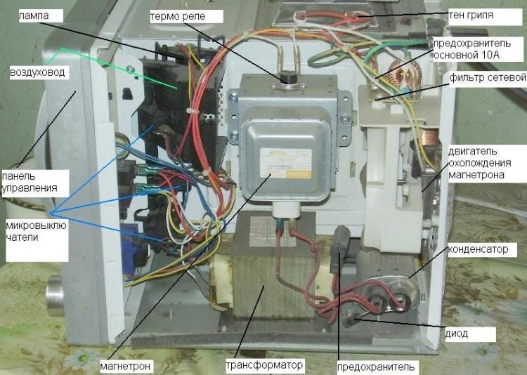 vneshnij-vid-i-raspolozhenie-osnovnyh-elementov-v-korpuse-mikrovolnovki.jpg