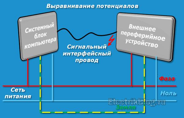 vyravnivanie-potenczialov.png