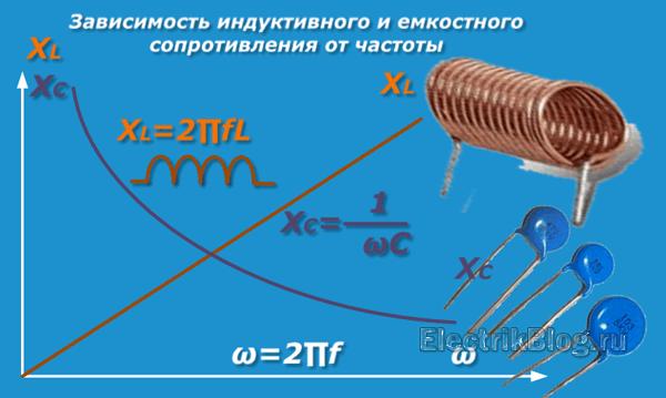 zavisimost-induktivnogo-i-emkostnogo-soprotivleniya-ot-chastoty.png