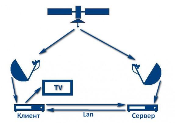 cardsharing-schema-e1326728876260.jpg