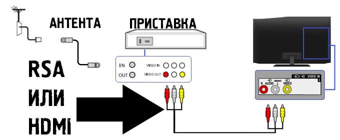 podkluchenie-pristavki-den-ddt-111.jpg