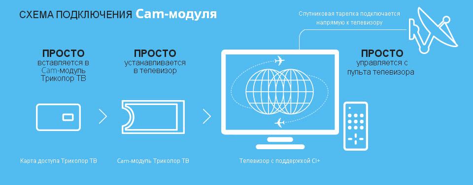sistema-podklyucheniya-modulya.jpg