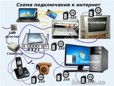 Схема-подключения-к-интернет-400x302.png