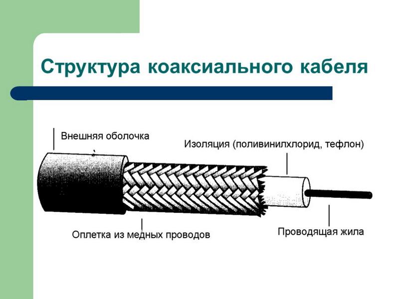 2-Struktura-koaksialnogo-TV-kabelya.jpg
