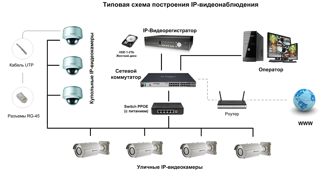 Схема-подключения-камер-видеонаблюдения.png