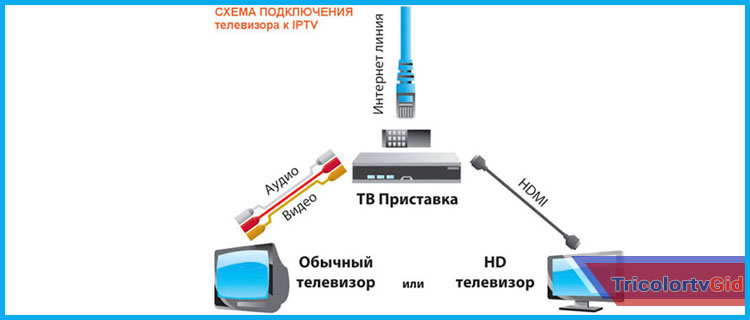 kak-podklyuchit-trikolor-k-internetu-cherez-wifi-router.jpg