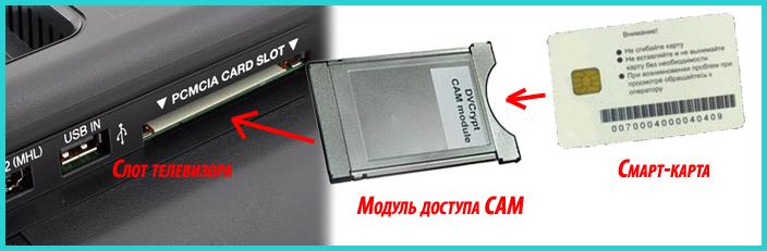 Razem-na-Smart-pristavke-dlya-specialnyh-smart-kart-prednaznachennyh-dlya-raschjotov-s-postavshhikom-televizionnogo-signala.png