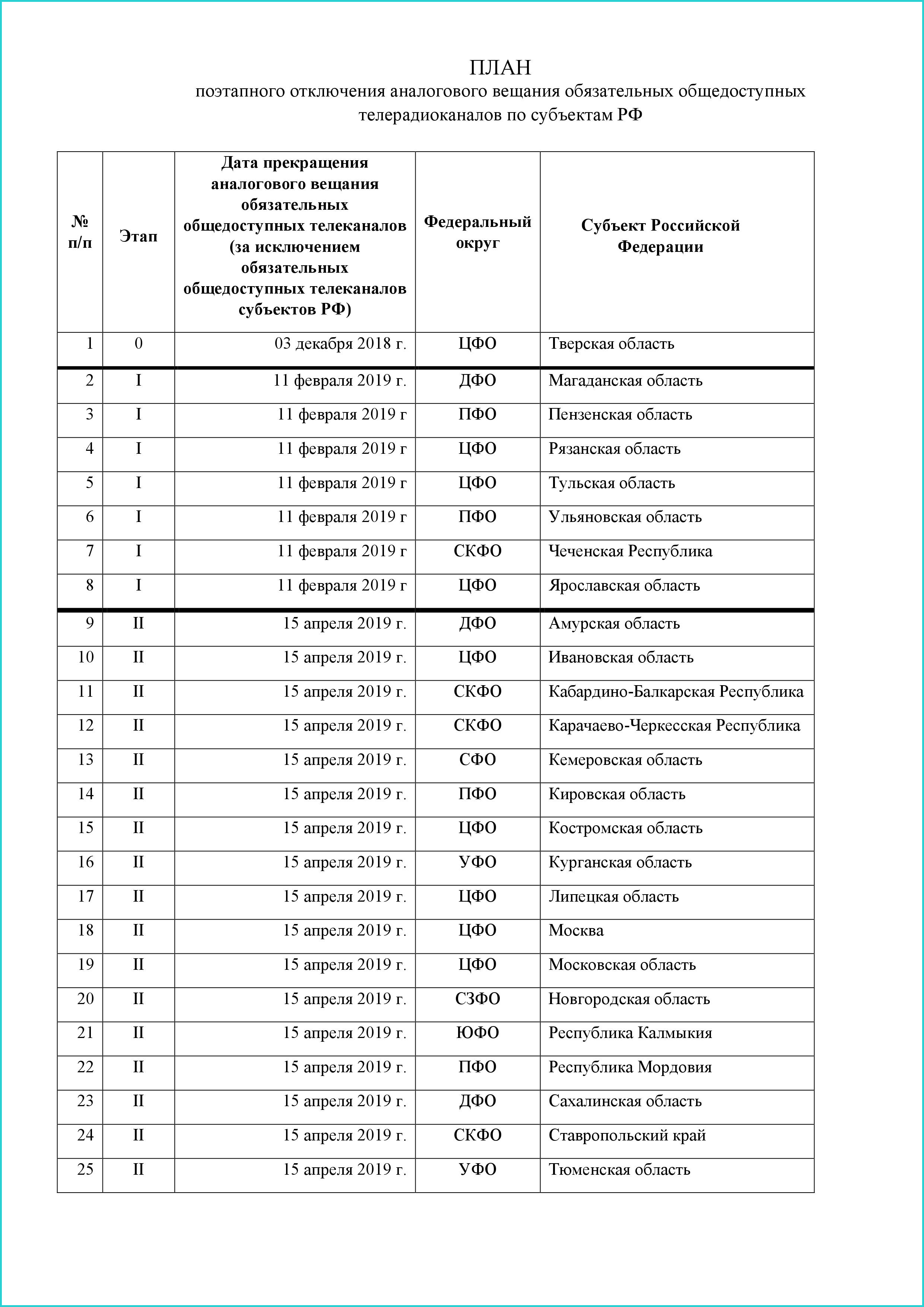 Plan-otkljucheniya-analogovogo-televidenya-v-Rossii-stranica-1.png