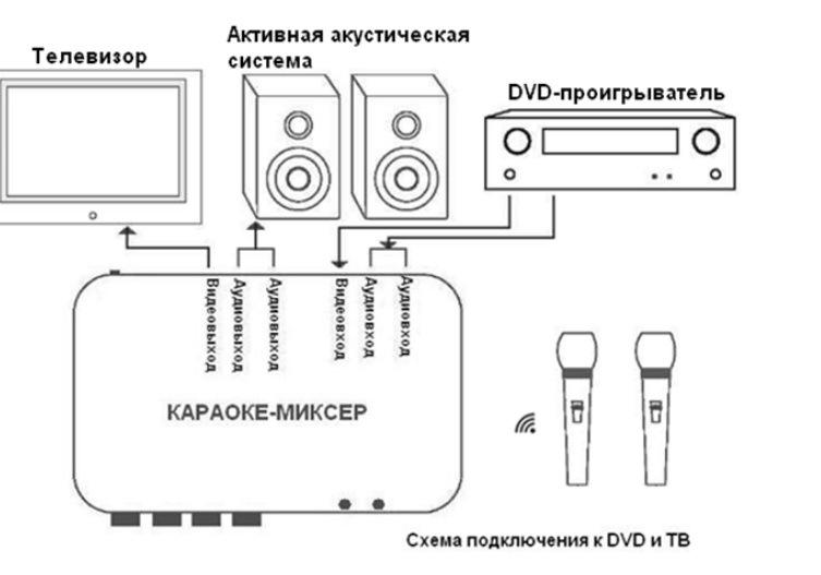 Shema-podklyucheniya-k-DVD.jpg