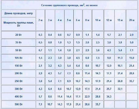 Таблица-подбора-сечения-проводов.jpg