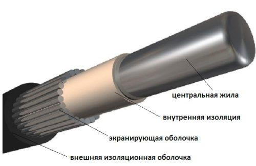 Структура-кабеля-АВК-500x325.jpg
