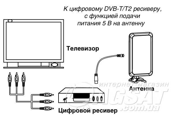 kak-vklyuchit-pitanie-antenny-na-televizore-samsung_7.jpg