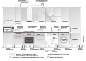 схема-размещения-розеток-на-кухне-358x256.jpg