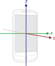 Рис. 1. Система координат датчиков