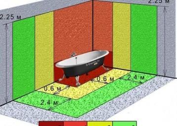 Зоны-где-возможно-размещение-розеток1-358x256.jpg