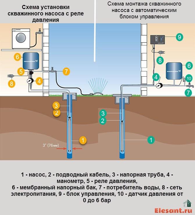 skhema-ustanovki-nasosa-v-skvazhinu.jpg
