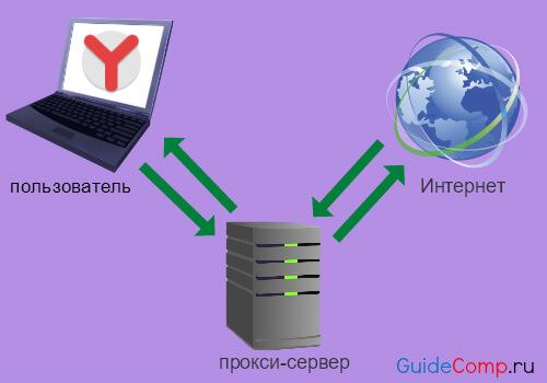 28-08-proksi-server-v-yandex-brauzere-0.jpg