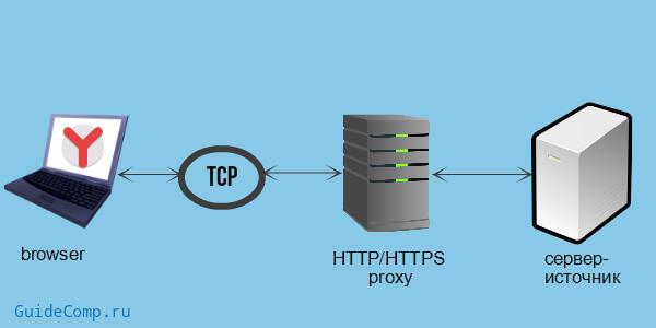 28-08-proksi-server-v-yandex-brauzere-4.jpg