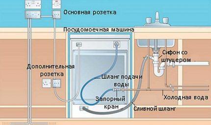 ustanovka-posudomoechnoj-mashiny_03-430x254.jpg