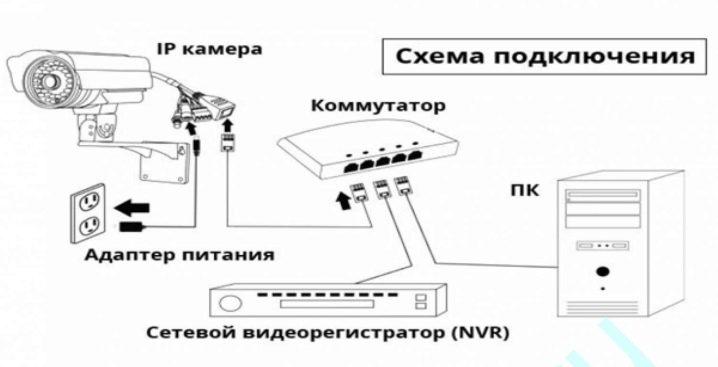 podklyuchenie-i-nastrojka-videoregistratora-videonablyudeniya-17.jpg